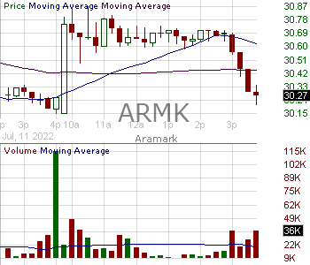 ARMK - Aramark 15 minute intraday candlestick chart with less than 1 minute delay