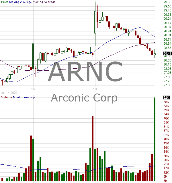 ARNC - Arconic Corporation  15 minute intraday candlestick chart with less than 1 minute delay