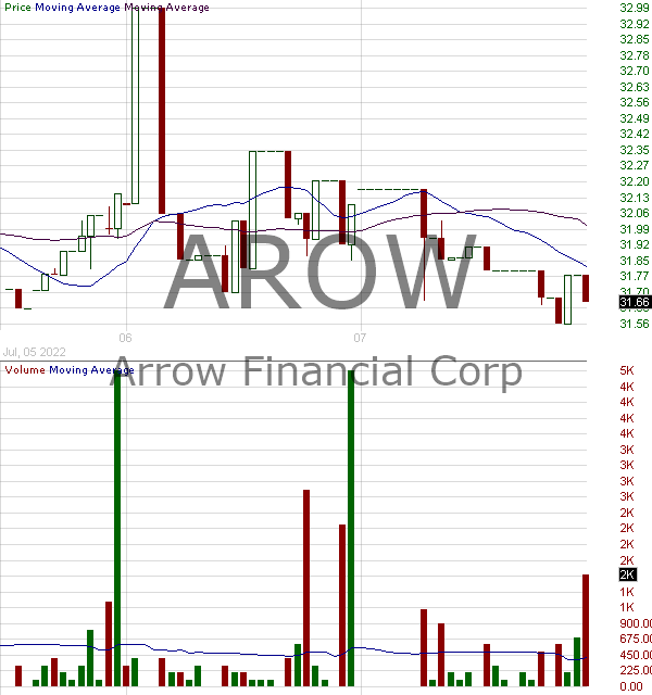 AROW - Arrow Financial Corporation 15 minute intraday candlestick chart with less than 1 minute delay