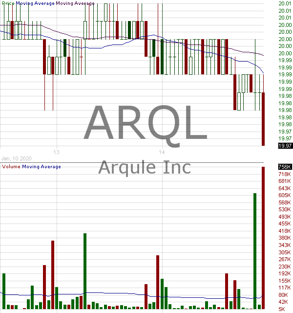 ARQL - ArQule Inc. 15 minute intraday candlestick chart with less than 1 minute delay