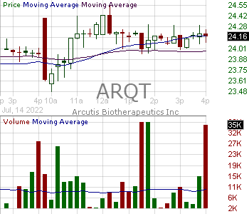 ARQT - Arcutis Biotherapeutics Inc. 15 minute intraday candlestick chart with less than 1 minute delay