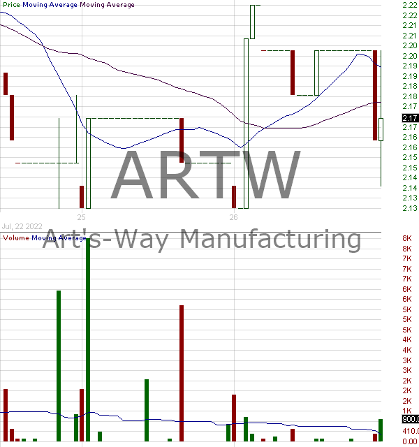 ARTW - Arts-Way Manufacturing Co. Inc. 15 minute intraday candlestick chart with less than 1 minute delay