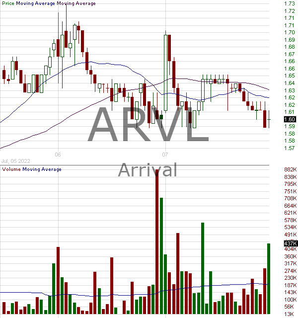 ARVL - Arrival 15 minute intraday candlestick chart with less than 1 minute delay