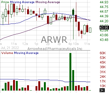 ARWR - Arrowhead Pharmaceuticals Inc. 15 minute intraday candlestick chart with less than 1 minute delay