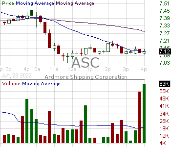 ASC - Ardmore Shipping Corporation 15 minute intraday candlestick chart with less than 1 minute delay