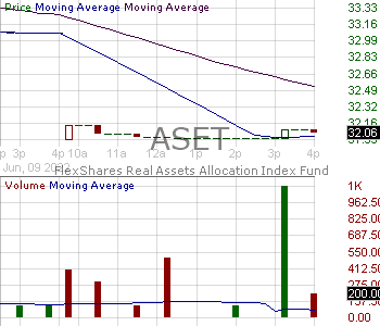 ASET - FlexShares Real Assets Allocation Index Fund 15 minute intraday candlestick chart with less than 1 minute delay