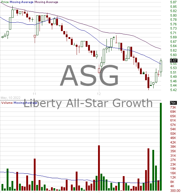 ASG - Liberty All-Star Growth Fund Inc. 15 minute intraday candlestick chart with less than 1 minute delay
