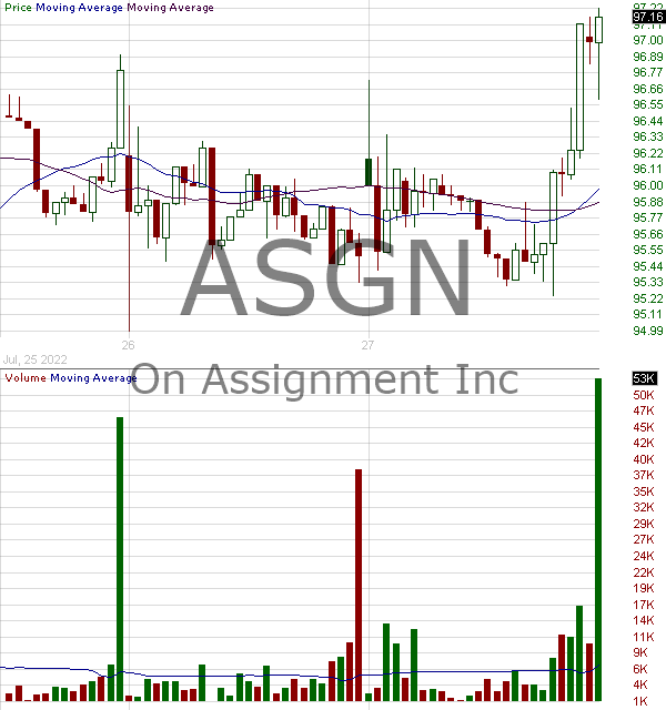 ASGN - ASGN Incorporated 15 minute intraday candlestick chart with less than 1 minute delay