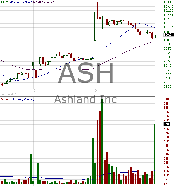 ASH - Ashland Global Holdings Inc. 15 minute intraday candlestick chart with less than 1 minute delay