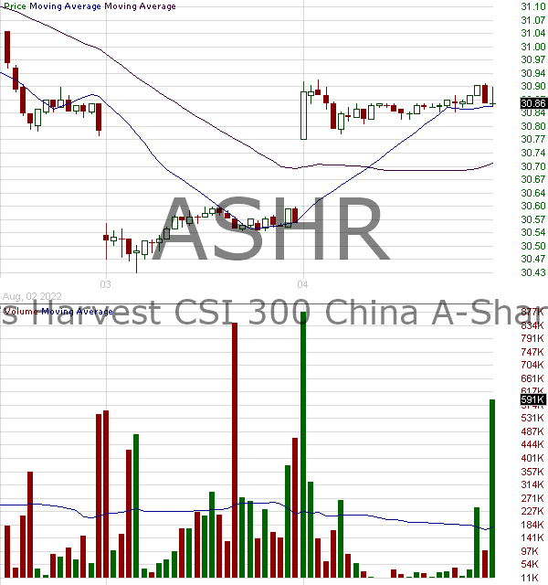 ASHR - Xtrackers Harvest CSI 300 China A-Shares ETF 15 minute intraday candlestick chart with less than 1 minute delay