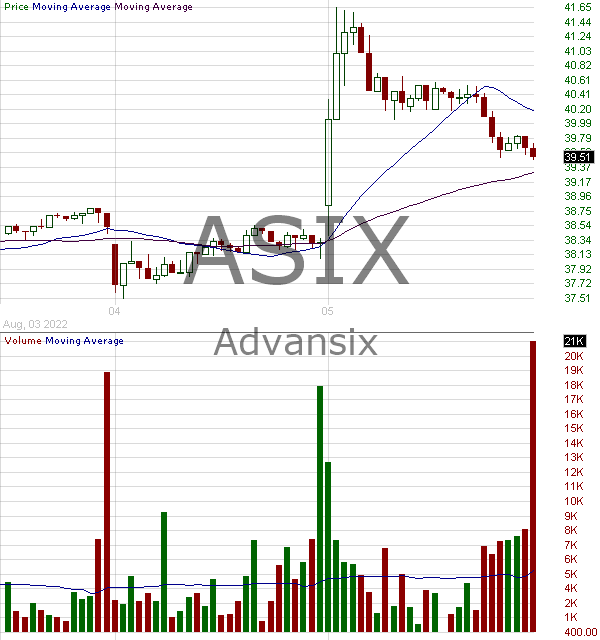 ASIX - AdvanSix Inc.  15 minute intraday candlestick chart with less than 1 minute delay