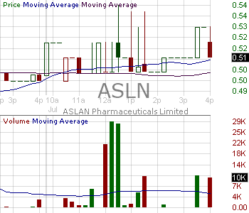 ASLN - ASLAN Pharmaceuticals Limited - ADR 15 minute intraday candlestick chart with less than 1 minute delay