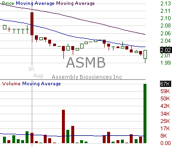 ASMB - Assembly Biosciences Inc. 15 minute intraday candlestick chart with less than 1 minute delay
