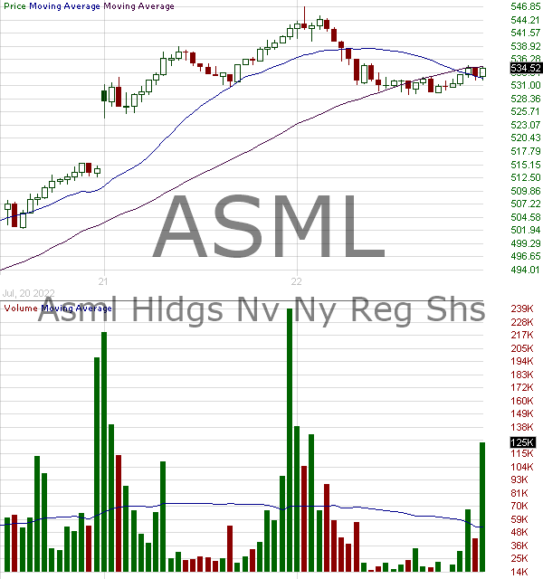 ASML - ASML Holding N.V. - ADS represents 1 ordinary share 15 minute intraday candlestick chart with less than 1 minute delay