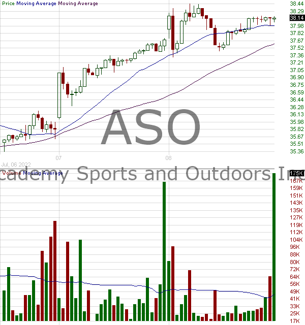ASO - Academy Sports and Outdoors Inc. 15 minute intraday candlestick chart with less than 1 minute delay