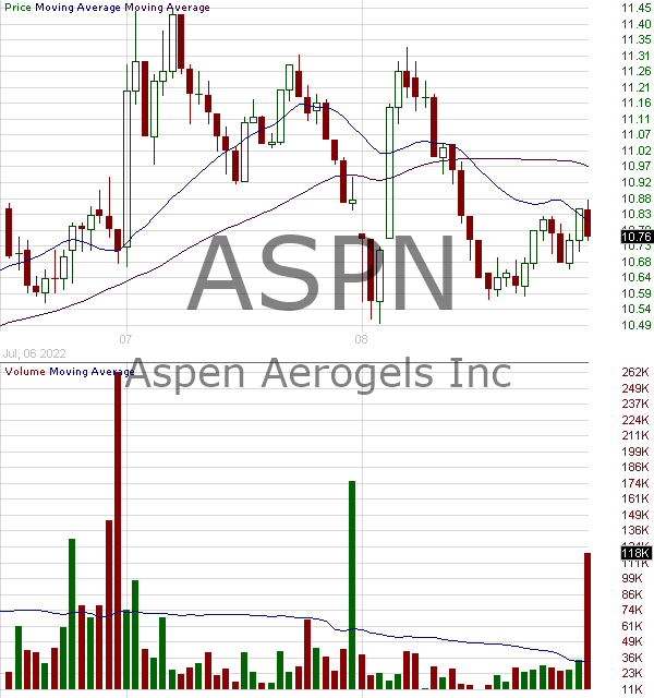 ASPN - Aspen Aerogels Inc. 15 minute intraday candlestick chart with less than 1 minute delay