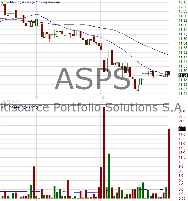ASPS - Altisource Portfolio Solutions S.A. 15 minute intraday candlestick chart with less than 1 minute delay