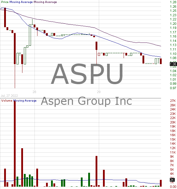 ASPU - Aspen Group Inc. 15 minute intraday candlestick chart with less than 1 minute delay