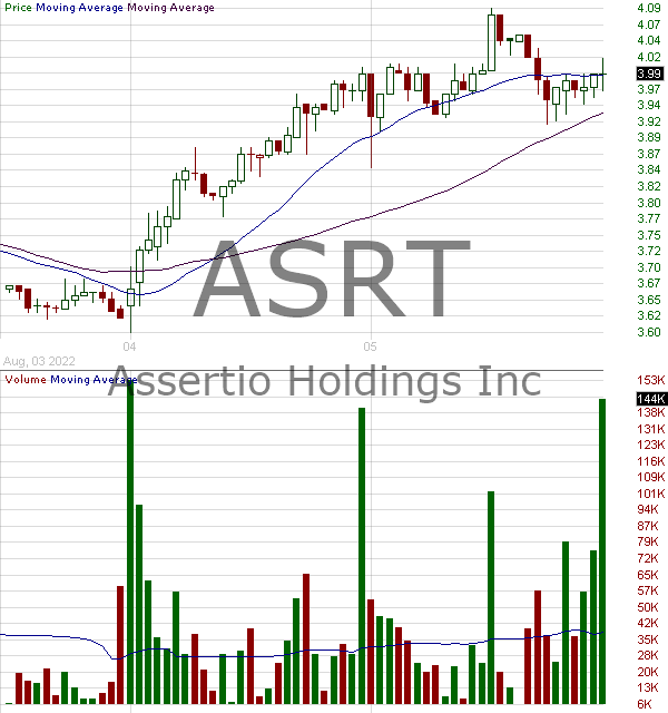 ASRT - Assertio Therapeutics Inc. 15 minute intraday candlestick chart with less than 1 minute delay