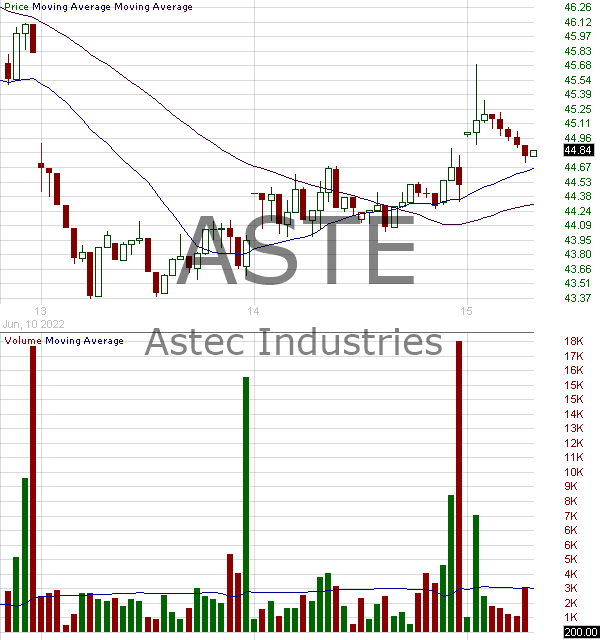 ASTE - Astec Industries Inc. 15 minute intraday candlestick chart with less than 1 minute delay