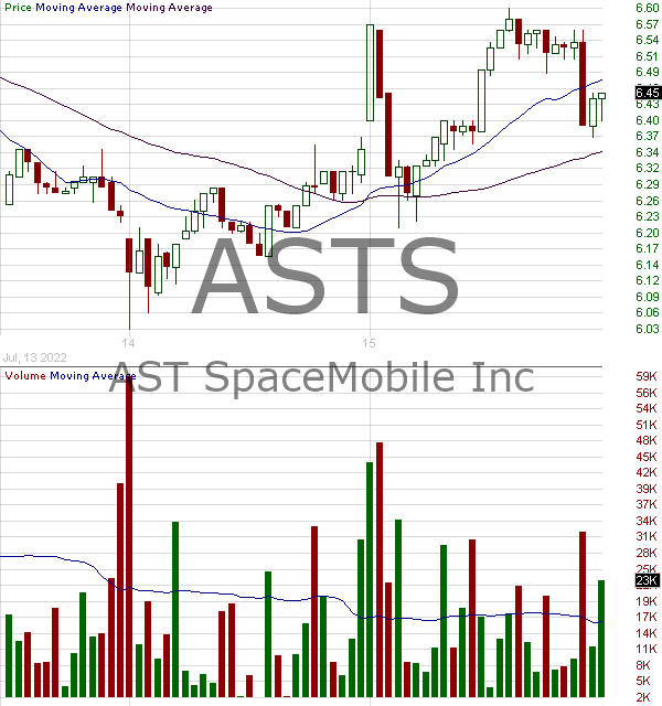 ASTS - AST SpaceMobile Inc. 15 minute intraday candlestick chart with less than 1 minute delay