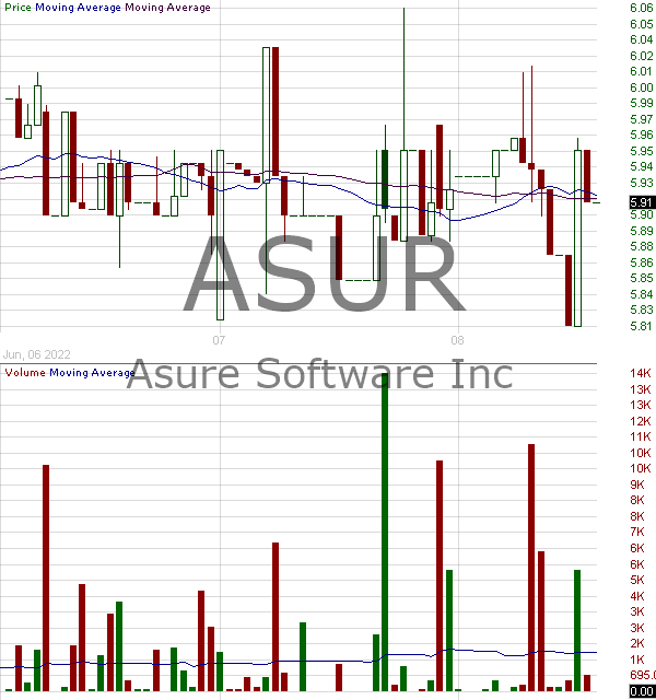 ASUR - Asure Software Inc 15 minute intraday candlestick chart with less than 1 minute delay