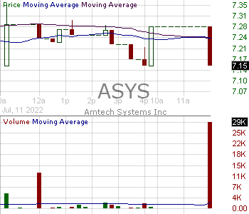 ASYS - Amtech Systems Inc. 15 minute intraday candlestick chart with less than 1 minute delay