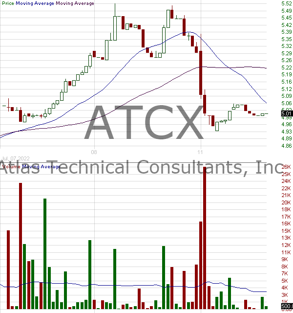 ATCX - Atlas Technical Consultants Inc. 15 minute intraday candlestick chart with less than 1 minute delay