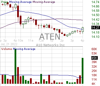 ATEN - A10 Networks Inc. 15 minute intraday candlestick chart with less than 1 minute delay