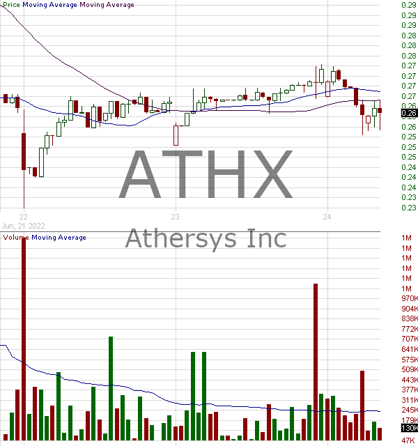 ATHX - Athersys Inc. 15 minute intraday candlestick chart with less than 1 minute delay