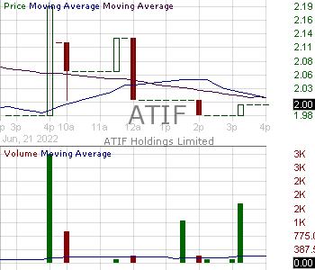 ATIF - ATIF Holdings Limited 15 minute intraday candlestick chart with less than 1 minute delay