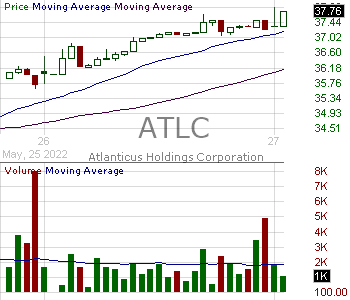 ATLC - Atlanticus Holdings Corporation 15 minute intraday candlestick chart with less than 1 minute delay