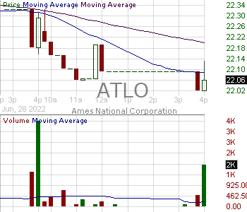 ATLO - Ames National Corporation 15 minute intraday candlestick chart with less than 1 minute delay