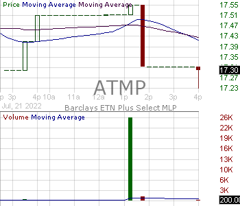 ATMP - iPath Select MLP ETN 15 minute intraday candlestick chart with less than 1 minute delay