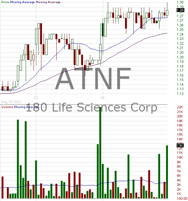 ATNF - 180 Life Sciences Corp. 15 minute intraday candlestick chart with less than 1 minute delay