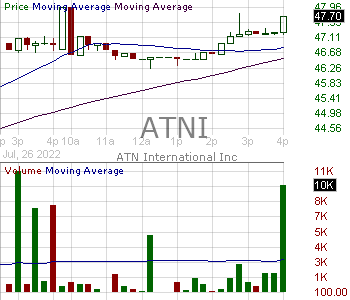 ATNI - ATN International Inc. 15 minute intraday candlestick chart with less than 1 minute delay