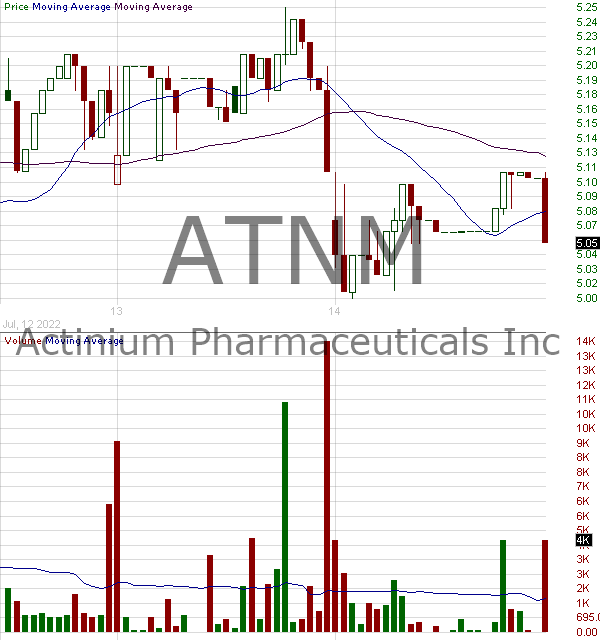 ATNM - Actinium Pharmaceuticals Inc. (Delaware) 15 minute intraday candlestick chart with less than 1 minute delay