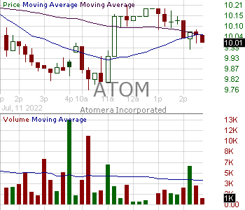 ATOM - Atomera Incorporated 15 minute intraday candlestick chart with less than 1 minute delay