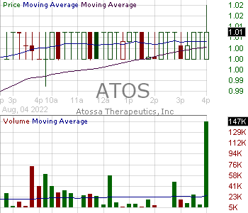 ATOS - Atossa Therapeutics Inc. 15 minute intraday candlestick chart with less than 1 minute delay