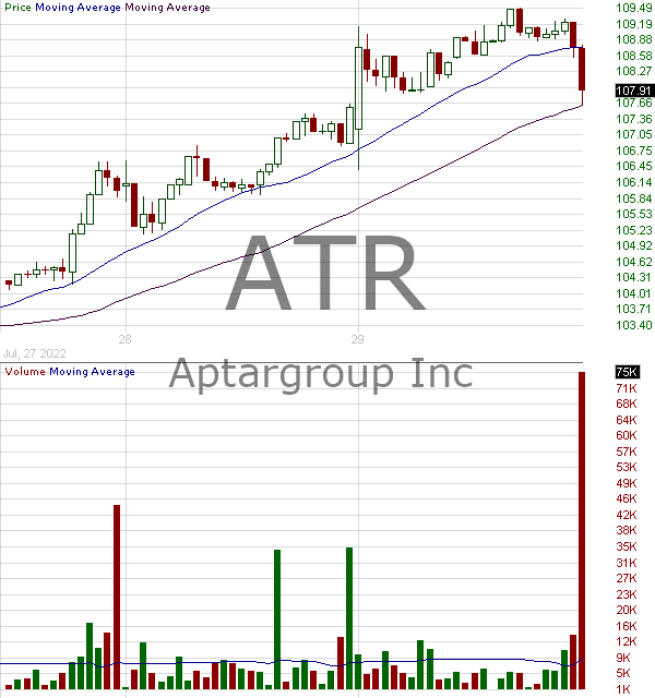 ATR - AptarGroup Inc. 15 minute intraday candlestick chart with less than 1 minute delay