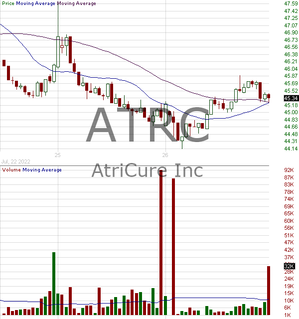 ATRC - AtriCure Inc. 15 minute intraday candlestick chart with less than 1 minute delay