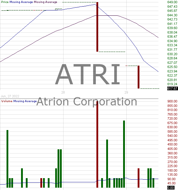 ATRI - Atrion Corporation 15 minute intraday candlestick chart with less than 1 minute delay