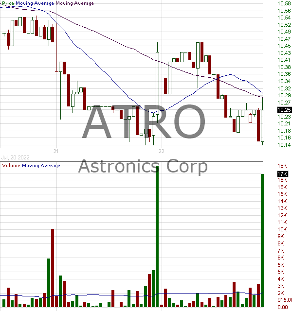 ATRO - Astronics Corporation 15 minute intraday candlestick chart with less than 1 minute delay
