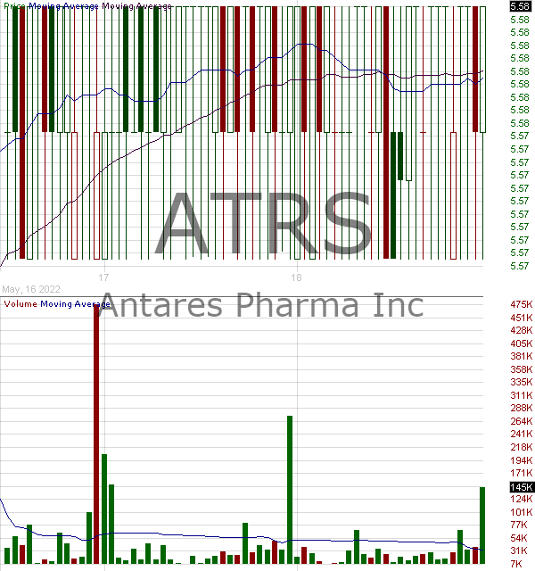 ATRS - Antares Pharma Inc. 15 minute intraday candlestick chart with less than 1 minute delay