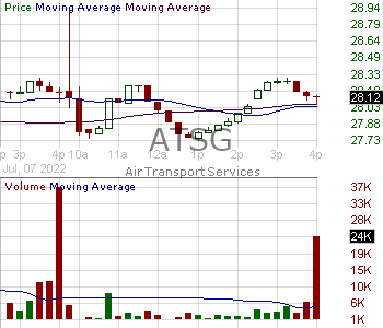 ATSG - Air Transport Services Group Inc 15 minute intraday candlestick chart with less than 1 minute delay