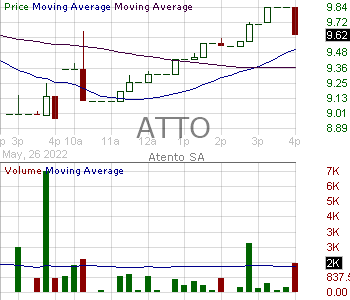ATTO - Atento S.A. Ordinary Shares 15 minute intraday candlestick chart with less than 1 minute delay