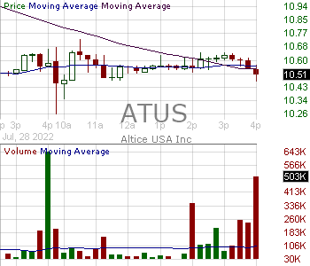 ATUS - Altice USA Inc. Class A 15 minute intraday candlestick chart with less than 1 minute delay