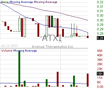 ATXI - Avenue Therapeutics Inc. 15 minute intraday candlestick chart with less than 1 minute delay