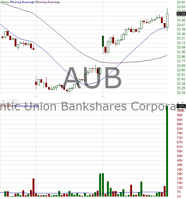 AUB - Atlantic Union Bankshares Corporation 15 minute intraday candlestick chart with less than 1 minute delay
