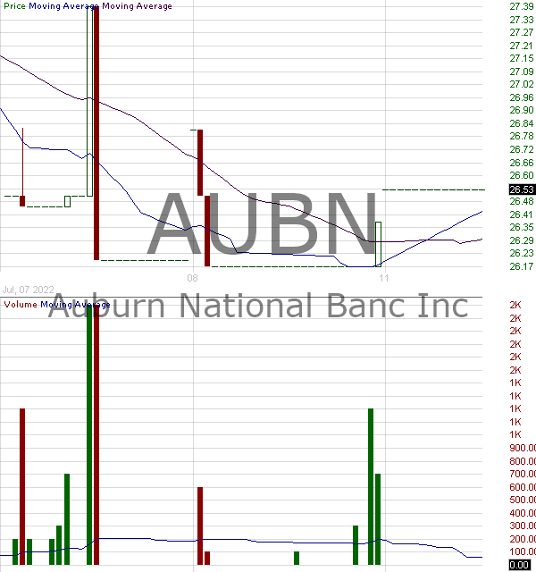 AUBN - Auburn National Bancorporation Inc. 15 minute intraday candlestick chart with less than 1 minute delay